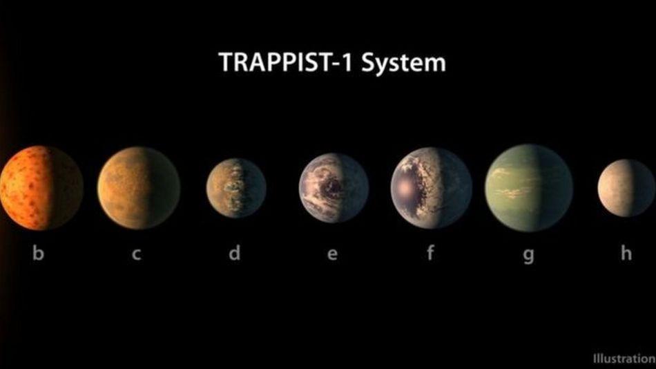 ستارے کے گرد سات سیارے، 'زندگی کے امکانات ہیں'