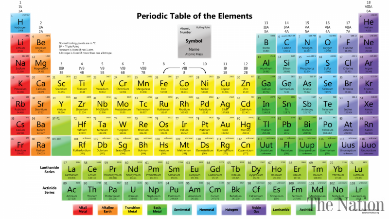 Nihonium moscovium among new periodic element names the tokyo four new elements have been added to the periodic table after discoveries by japanese russian and us scientists an international authority said urtaz